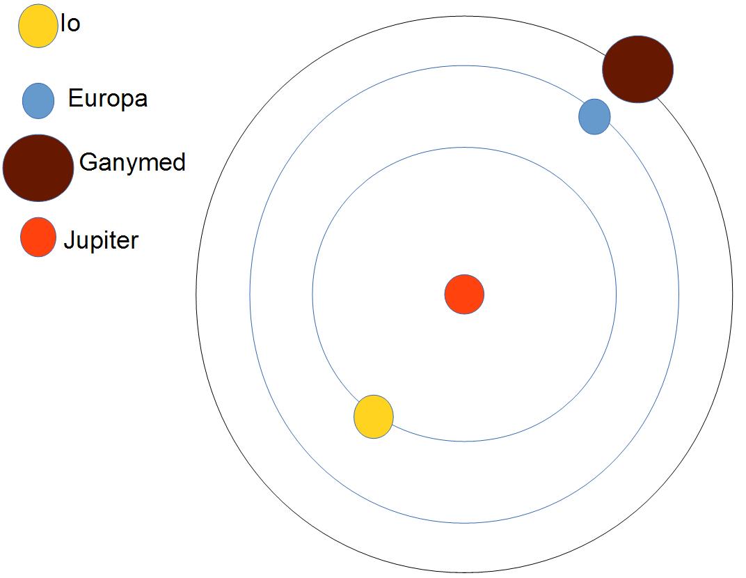 Jupitermonde1