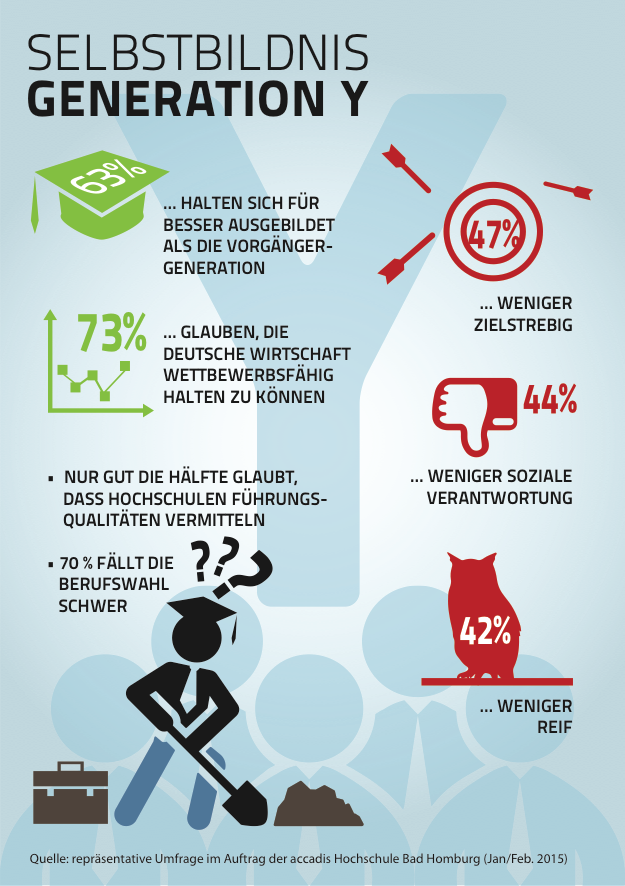 Gen-y-infografik