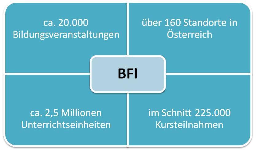 Bildung mit BFI: Zahlen und Fakten