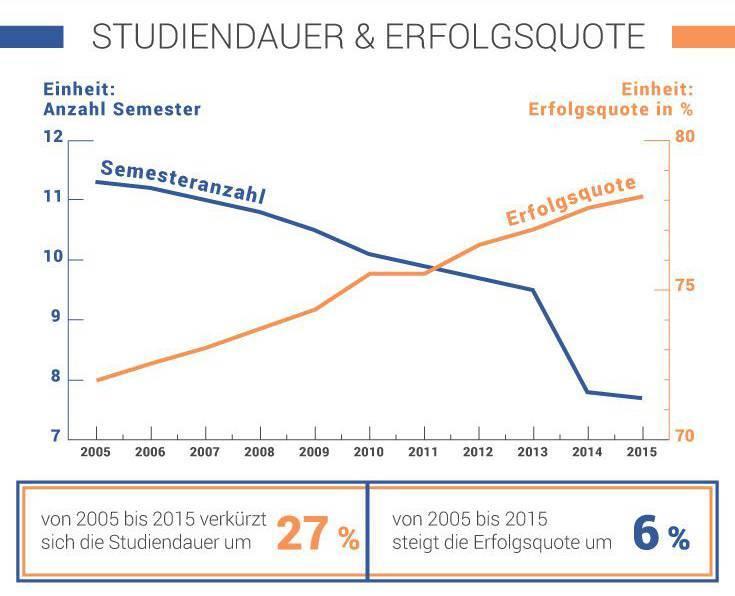 Infografik zur Erfolgsquote von Studierenden zum Artikel Vorurteile in Sachen Studium
