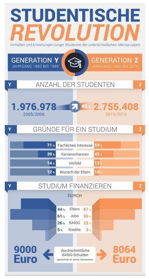 Infografik zum Artikel - Studium, viel verändert außer wenn es um die Vorurteile geht