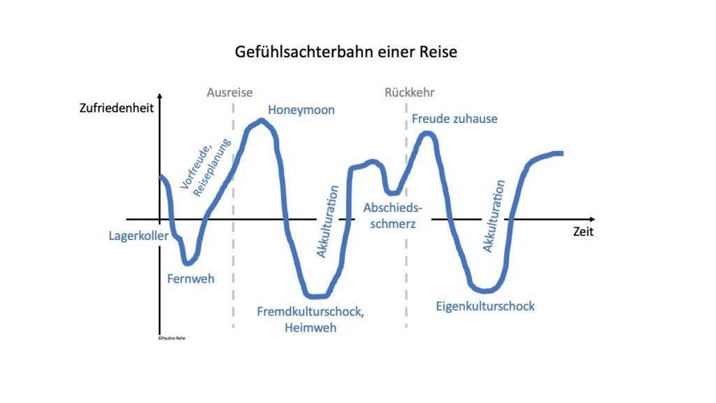 Graph nach Zufriedenheit über die Dauer einer Reise - Heimweh und Fernweh.